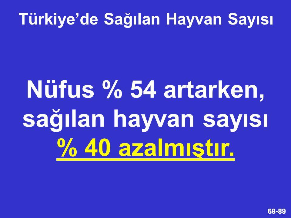 68-89 Nüfus % 54 artarken, sağılan hayvan sayısı % 40 azalmıştır. Türkiye'de Sağılan Hayvan Sayısı