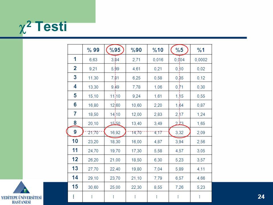 24 XI. Ulusal Medikal Fizik Kongresi 14 - 17 Kasım 2007  2 Testi % 99%95%90%10%5%1 1 6,633,842,710,0160,0040,0002 2 9,215,994,610,210,100,02 3 11,307