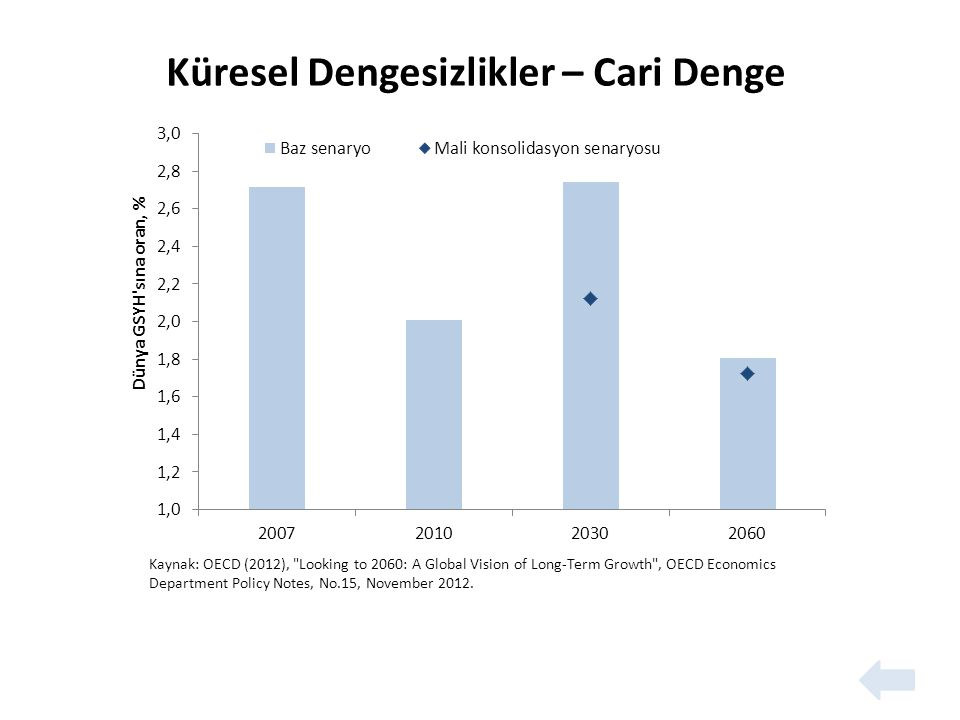 Kaynak: OECD (2012), Looking to 2060: A Global Vision of Long-Term Growth , OECD Economics Department Policy Notes, No.15, November 2012.
