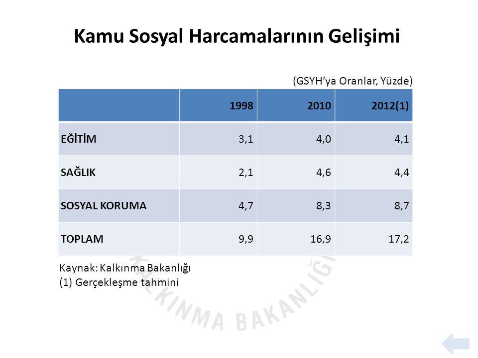 199820102012(1) EĞİTİM3,14,04,1 SAĞLIK2,14,64,4 SOSYAL KORUMA4,78,38,7 TOPLAM9,916,917,2 Kaynak: Kalkınma Bakanlığı (1) Gerçekleşme tahmini (GSYH'ya Oranlar, Yüzde) Kamu Sosyal Harcamalarının Gelişimi