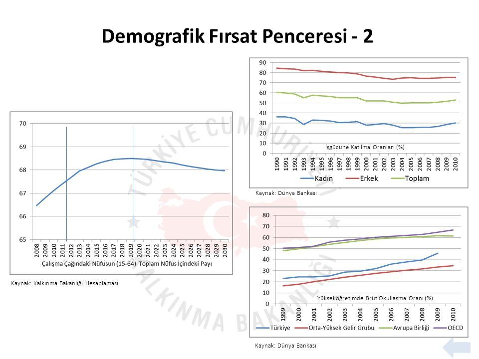 İşgücüne Katılma Oranları (%) Kaynak: Dünya Bankası Kaynak: Kalkınma Bakanlığı Hesaplaması Yükseköğretimde Brüt Okullaşma Oranı (%) Demografik Fırsat Penceresi - 2