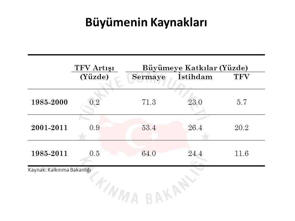 Büyümenin Kaynakları TFV Artışı Büyümeye Katkılar (Yüzde) (Yüzde) SermayeİstihdamTFV 1985-2000 0.2 71.323.05.7 2001-2011 0.9 53.426.420.2 1985-2011 0.5 64.024.411.6 Kaynak: Kalkınma Bakanlığı