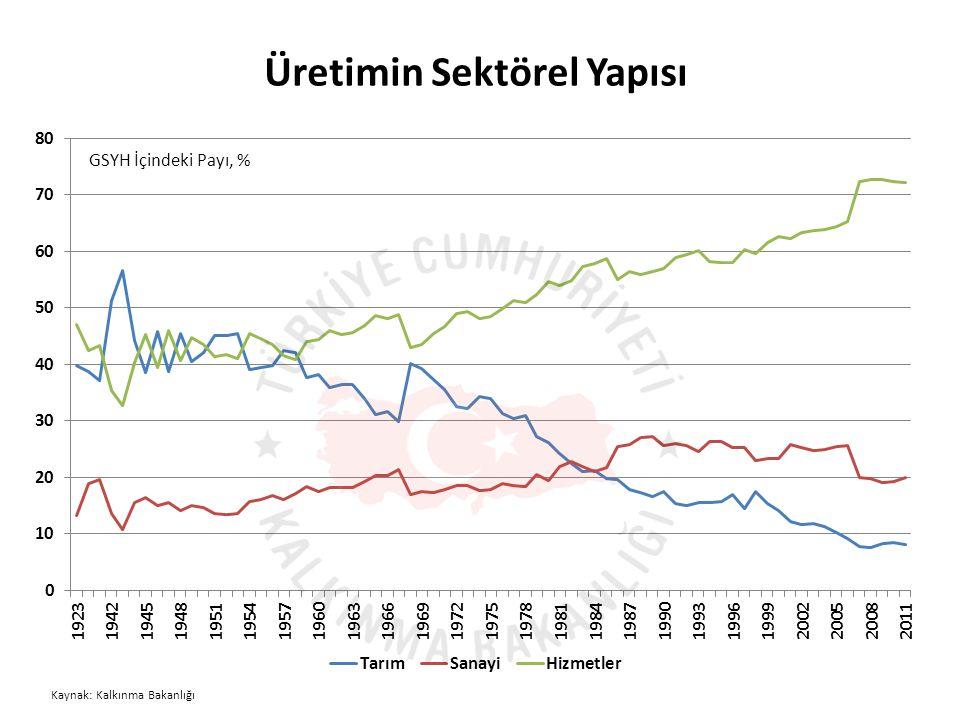 Üretimin Sektörel Yapısı GSYH İçindeki Payı, % Kaynak: Kalkınma Bakanlığı