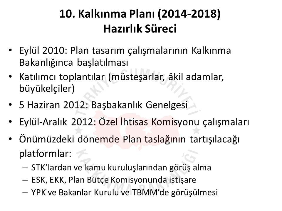 • Eylül 2010: Plan tasarım çalışmalarının Kalkınma Bakanlığınca başlatılması • Katılımcı toplantılar (müsteşarlar, âkil adamlar, büyükelçiler) • 5 Haziran 2012: Başbakanlık Genelgesi • Eylül-Aralık 2012: Özel İhtisas Komisyonu çalışmaları • Önümüzdeki dönemde Plan taslağının tartışılacağı platformlar: – STK'lardan ve kamu kuruluşlarından görüş alma – ESK, EKK, Plan Bütçe Komisyonunda istişare – YPK ve Bakanlar Kurulu ve TBMM'de görüşülmesi 10.