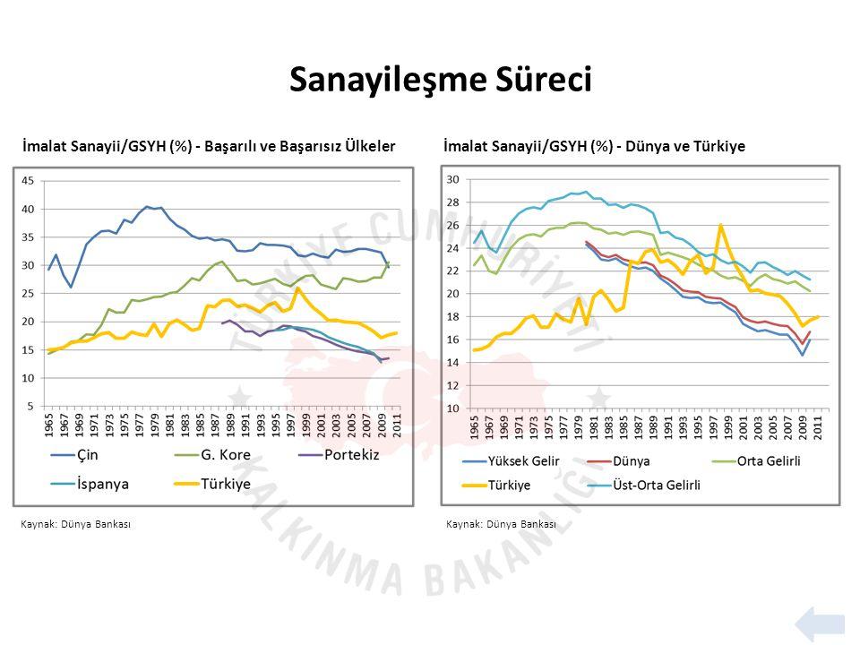 Kaynak: Dünya Bankası İmalat Sanayii/GSYH (%) - Başarılı ve Başarısız Ülkelerİmalat Sanayii/GSYH (%) - Dünya ve Türkiye Kaynak: Dünya Bankası Sanayileşme Süreci