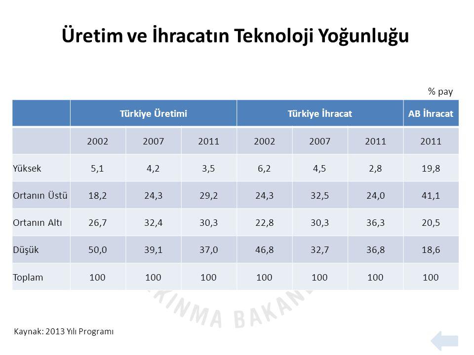 Türkiye ÜretimiTürkiye İhracatAB İhracat 200220072011200220072011 Yüksek5,14,23,56,24,52,819,8 Ortanın Üstü18,224,329,224,332,524,041,1 Ortanın Altı26,732,430,322,830,336,320,5 Düşük50,039,137,046,832,736,818,6 Toplam100 Kaynak: 2013 Yılı Programı % pay Üretim ve İhracatın Teknoloji Yoğunluğu