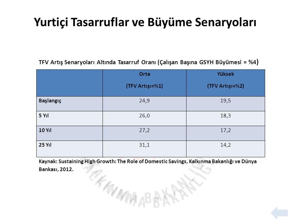 TFV Artış Senaryoları Altında Tasarruf Oranı (Çalışan Başına GSYH Büyümesi = %4 ) Orta (TFV Artışı=%1) Yüksek (TFV Artışı=%2) Başlangıç24,919,5 5 Yıl26,018,3 10 Yıl27,217,2 25 Yıl31,114,2 Kaynak: Sustaining High Growth: The Role of Domestic Savings, Kalkınma Bakanlığı ve Dünya Bankası, 2012.