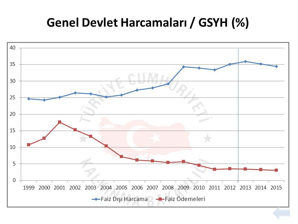 Genel Devlet Harcamaları / GSYH (%)
