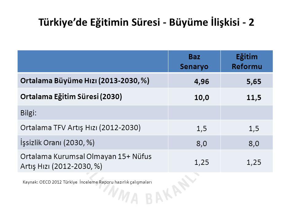 Baz Senaryo Eğitim Reformu Ortalama Büyüme Hızı (2013-2030, %) 4,965,65 Ortalama Eğitim Süresi (2030) 10,011,5 Bilgi: Ortalama TFV Artış Hızı (2012-2030) 1,5 İşsizlik Oranı (2030, %) 8,0 Ortalama Kurumsal Olmayan 15+ Nüfus Artış Hızı (2012-2030, %) 1,25 Türkiye'de Eğitimin Süresi - Büyüme İlişkisi - 2 Kaynak: OECD 2012 Türkiye İnceleme Raporu hazırlık çalışmaları