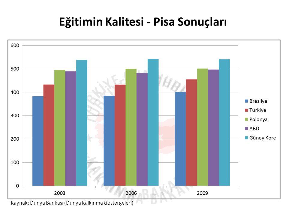 Eğitimin Kalitesi - Pisa Sonuçları Kaynak: Dünya Bankası (Dünya Kalkınma Göstergeleri)