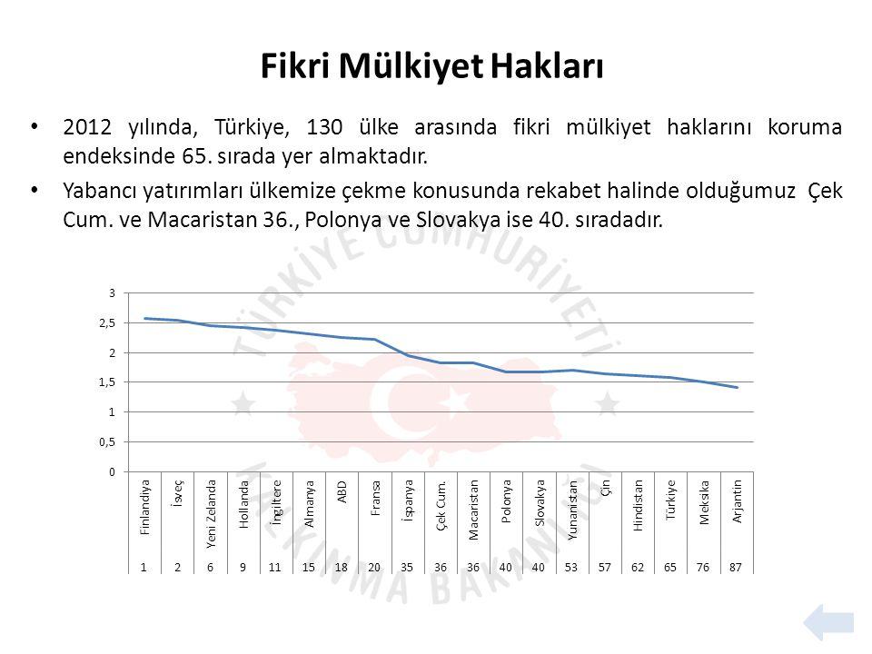 • 2012 yılında, Türkiye, 130 ülke arasında fikri mülkiyet haklarını koruma endeksinde 65.