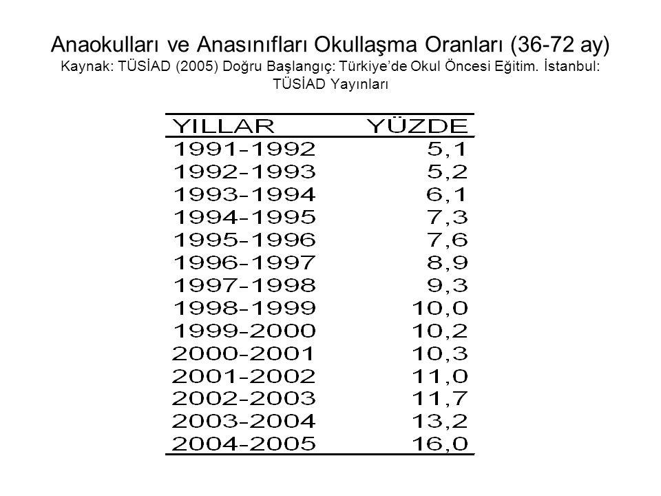 Anaokulları ve Anasınıfları Okullaşma Oranları (36-72 ay) Kaynak: TÜSİAD (2005) Doğru Başlangıç: Türkiye'de Okul Öncesi Eğitim. İstanbul: TÜSİAD Yayın