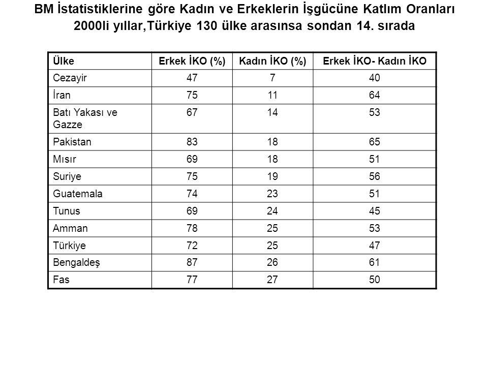 BM İstatistiklerine göre Kadın ve Erkeklerin İşgücüne Katlım Oranları 2000li yıllar,Türkiye 130 ülke arasınsa sondan 14. sırada ÜlkeErkek İKO (%)Kadın