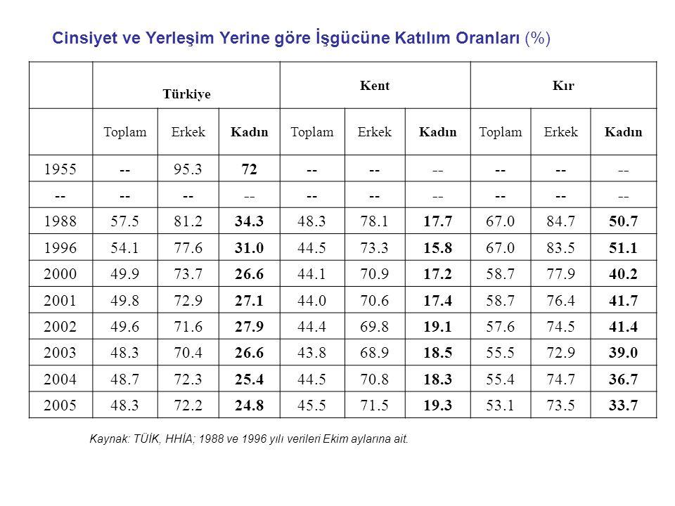 Cinsiyet ve Yerleşim Yerine göre İşgücüne Katılım Oranları (%) Türkiye KentKır ToplamErkekKadınToplamErkekKadınToplamErkekKadın 1955--95.372-- 198857.