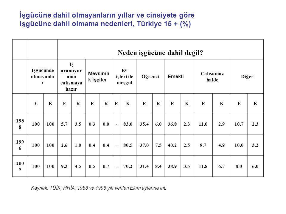 İşgücüne dahil olmayanların yıllar ve cinsiyete göre işgücüne dahil olmama nedenleri, Türkiye 15 + (%) Neden işgücüne dahil değil? İşgücünde olmayanla