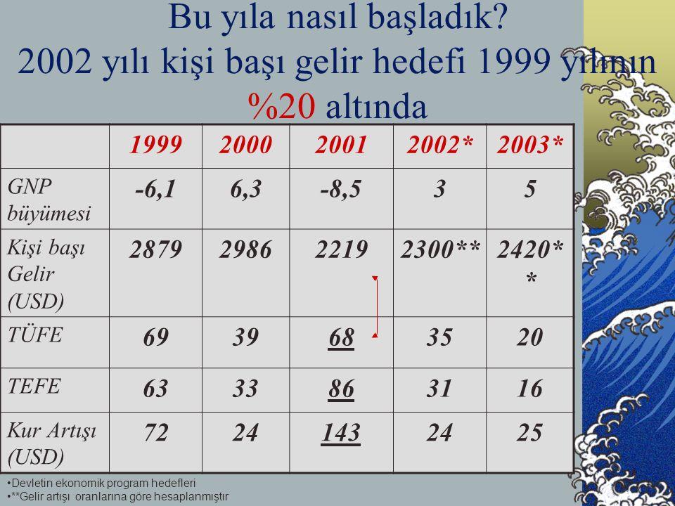 Bu yıla nasıl başladık? 2002 yılı kişi başı gelir hedefi 1999 yılının %20 altında 1999200020012002*2003* GNP büyümesi -6,16,3-8,535 Kişi başı Gelir (U