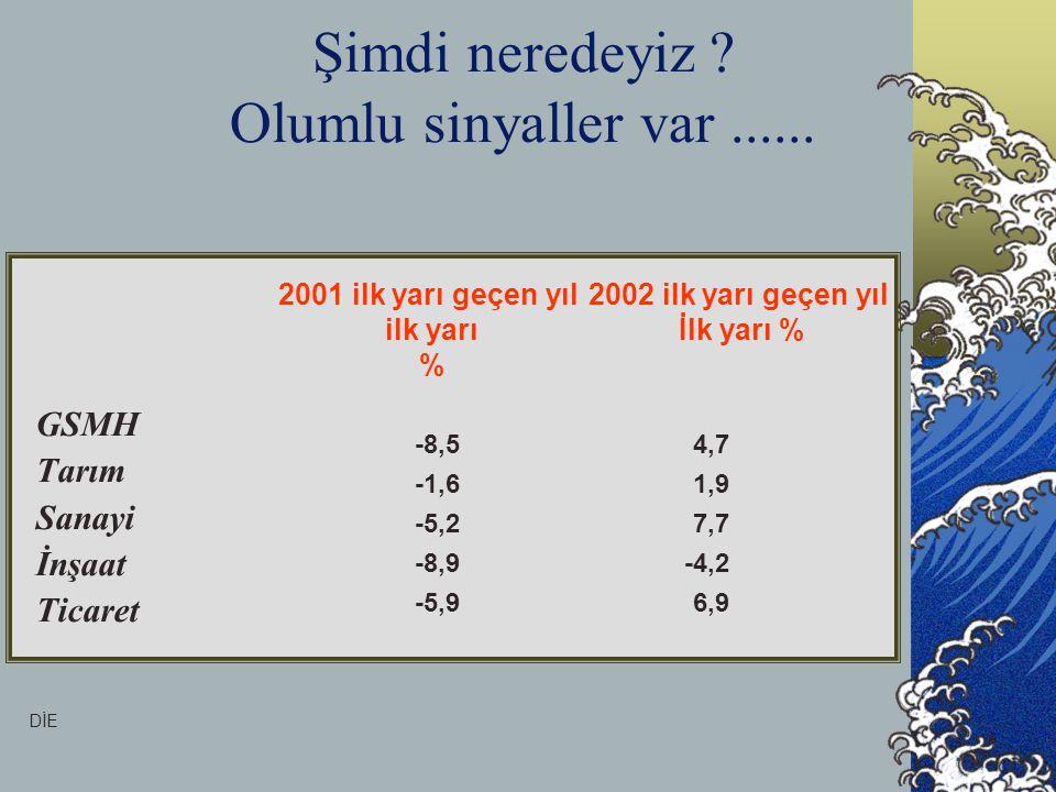 Şimdi neredeyiz ? Olumlu sinyaller var...... GSMH Tarım Sanayi İnşaat Ticaret DİE 4,7 1,9 7,7 -4,2 6,9 -8,5 -1,6 -5,2 -8,9 -5,9 2002 ilk yarı geçen yı