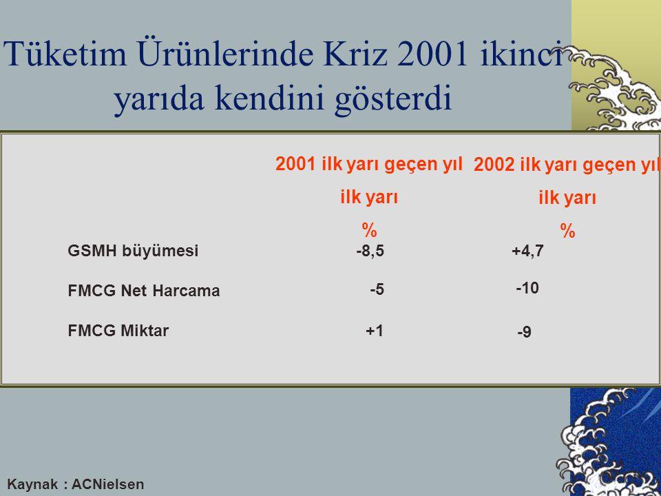 Tüketim Ürünlerinde Kriz 2001 ikinci yarıda kendini gösterdi GSMH büyümesi FMCG Net Harcama FMCG Miktar +4,7 -10 -9 -8,5 -5 +1 2001 ilk yarı geçen yıl ilk yarı % 2002 ilk yarı geçen yıl ilk yarı % Kaynak : ACNielsen