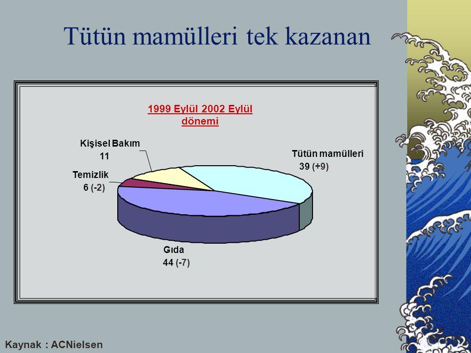 Tütün mamülleri tek kazanan 1999 Eylül 2002 Eylül dönemi Temizlik 6 (-2) Kişisel Bakım 11 Tütün mamülleri 39 (+9) Gıda 44 (-7) Kaynak : ACNielsen