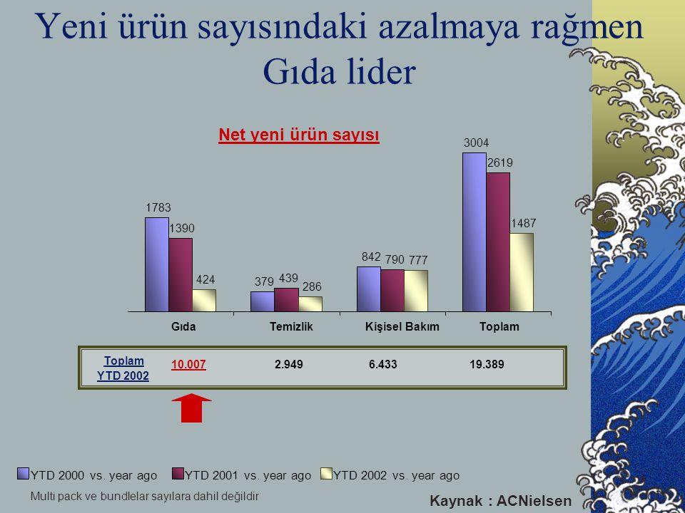 Kişisel Bakım kategorisine eklenen yeni ürünler daha başarılı Kategori GIDA TEMİZLİK KİŞİSEL BAKIM 2001 ve 2002'de var olan ürünler2002'de eklenenler % 78' i Cironun % 94' ü % 79' u Cironun % 91' i % 79' u Cironun % 88' i = = = % 22'si Cironun % 6'sı % 21'i Cironun % 9' u % 21' i Cironun % 12' si + + + Kaynak : ACNielsen