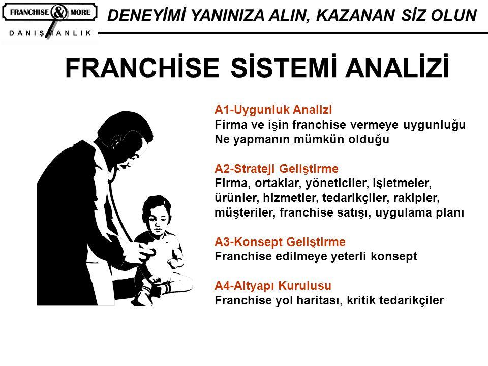 FRANCHİSE SİSTEMİ ANALİZİ A1-Uygunluk Analizi Firma ve işin franchise vermeye uygunluğu Ne yapmanın mümkün olduğu A2-Strateji Geliştirme Firma, ortakl