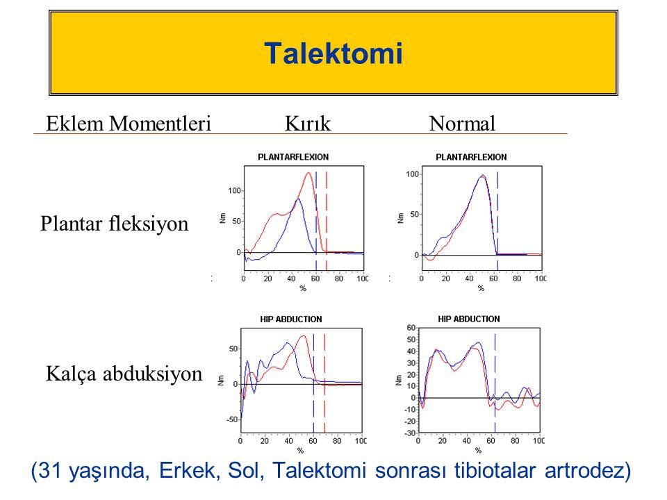 Talektomi (31 yaşında, Erkek, Sol, Talektomi sonrası tibiotalar artrodez) KırıkNormal Plantar fleksiyon Kalça abduksiyon Eklem Momentleri