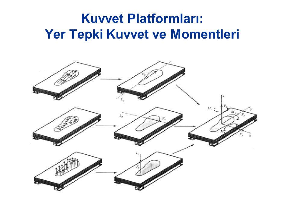 Kuvvet Platformları: Yer Tepki Kuvvet ve Momentleri