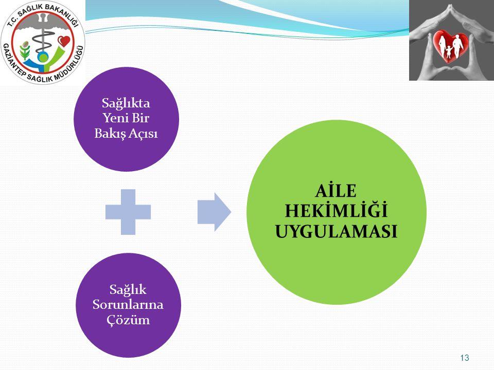 13 Sağlıkta Yeni Bir Bakış Açısı Sağlık Sorunlarına Çözüm AİLE HEKİMLİĞİ UYGULAMASI