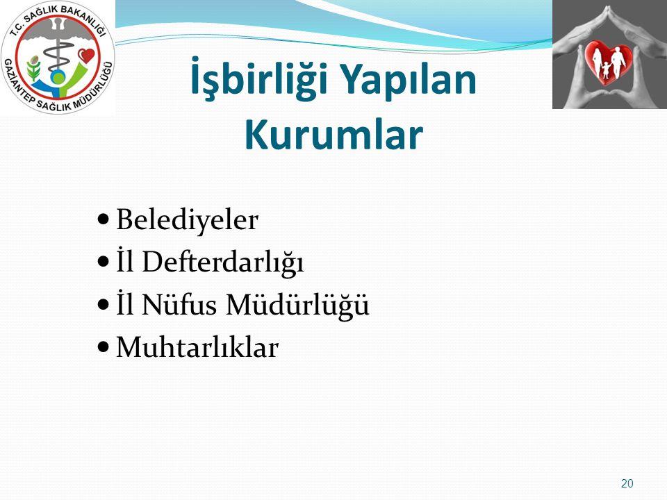 İşbirliği Yapılan Kurumlar  Belediyeler  İl Defterdarlığı  İl Nüfus Müdürlüğü  Muhtarlıklar 20