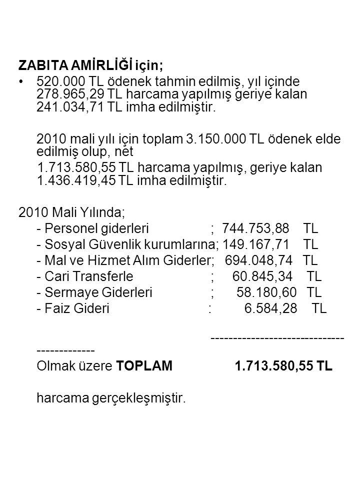 ZABITA AMİRLİĞİ için; •520.000 TL ödenek tahmin edilmiş, yıl içinde 278.965,29 TL harcama yapılmış geriye kalan 241.034,71 TL imha edilmiştir. 2010 ma
