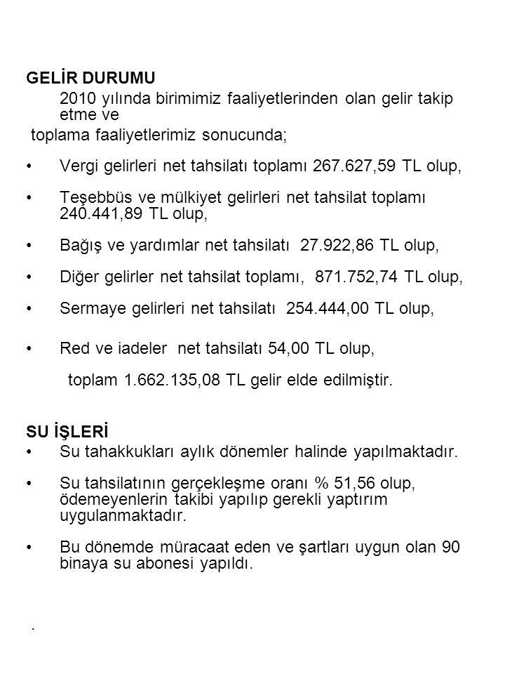 GELİR DURUMU 2010 yılında birimimiz faaliyetlerinden olan gelir takip etme ve toplama faaliyetlerimiz sonucunda; •Vergi gelirleri net tahsilatı toplam