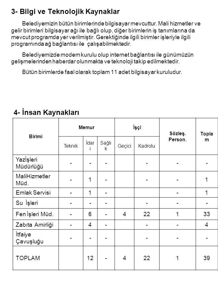 Çalışanların niteliği : •Belediyemizin insan kaynağı olarak toplam çalışanı 39 olup, memur statüsünde 8,Yardımcı hizmetler statüsünde 4, 1 sözleşmeli, 22 adet kadrolu, 4 Adet geçici işçi statüsünde personelimiz çalışmaktadır.