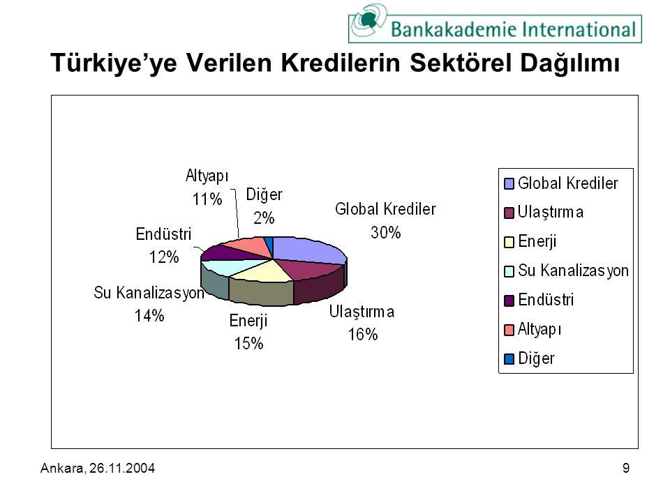 Ankara, 26.11.20049 Türkiye'ye Verilen Kredilerin Sektörel Dağılımı