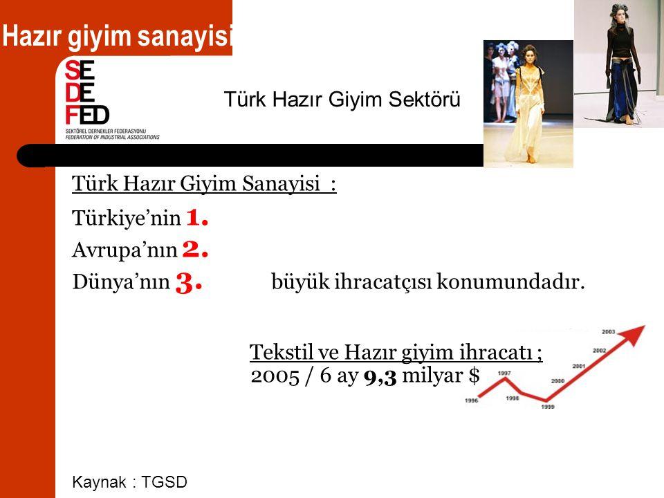 Türk Hazır Giyim Sanayisi : Türkiye'nin 1. Avrupa'nın 2.