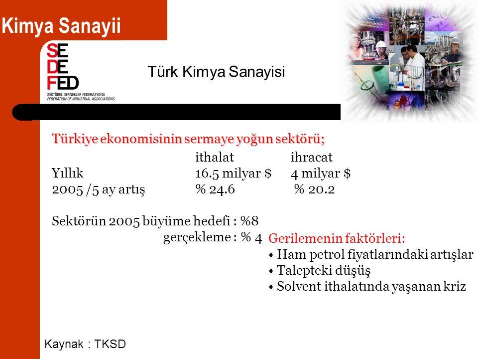 Türkiye ekonomisinin sermaye yoğun sektörü; ithalat ihracat Yıllık16.5 milyar $ 4 milyar $ 2005 /5 ay artış % 24.6 % 20.2 Sektörün 2005 büyüme hedefi : %8 gerçekleme : % 4 Kimya Sanayii Türk Kimya Sanayisi Kaynak : TKSD Gerilemenin faktörleri: • Ham petrol fiyatlarındaki artışlar • Talepteki düşüş • Solvent ithalatında yaşanan kriz