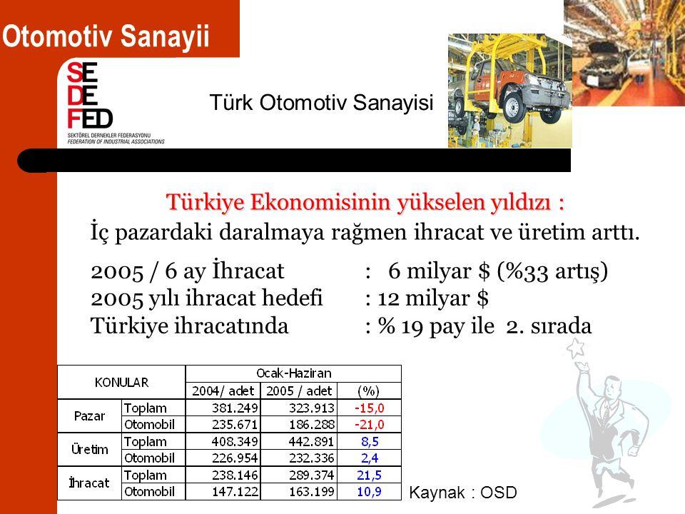 Türkiye Ekonomisinin yükselen yıldızı : İç pazardaki daralmaya rağmen ihracat ve üretim arttı.