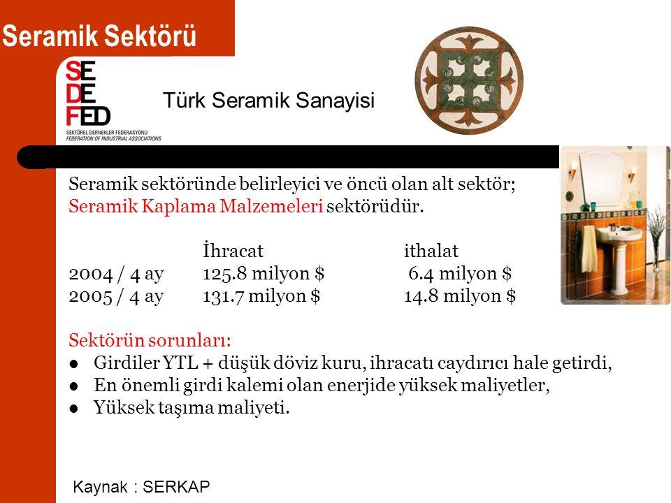 Seramik sektöründe belirleyici ve öncü olan alt sektör; Seramik Kaplama Malzemeleri sektörüdür.