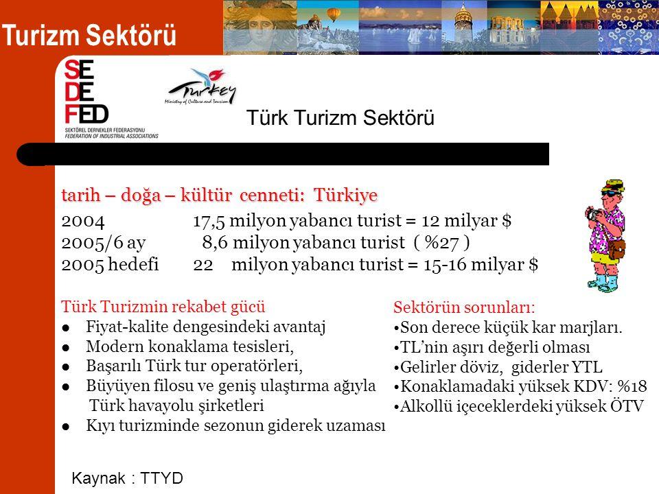 tarih – doğa – kültür cenneti: Türkiye 2004 17,5 milyon yabancı turist = 12 milyar $ 2005/6 ay 8,6 milyon yabancı turist ( %27 ) 2005 hedefi22 milyon yabancı turist = 15-16 milyar $ Türk Turizmin rekabet gücü  Fiyat-kalite dengesindeki avantaj  Modern konaklama tesisleri,  Başarılı Türk tur operatörleri,  Büyüyen filosu ve geniş ulaştırma ağıyla Türk havayolu şirketleri  Kıyı turizminde sezonun giderek uzaması Turizm Sektörü Türk Turizm Sektörü Kaynak : TTYD Sektörün sorunları: •Son derece küçük kar marjları.