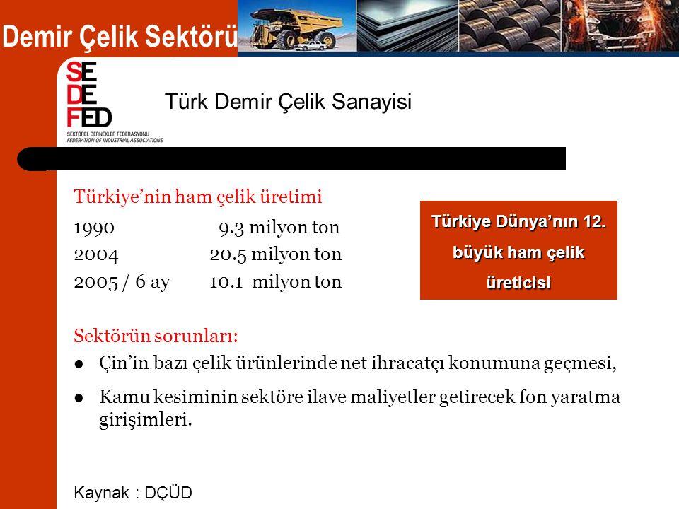 Türkiye'nin ham çelik üretimi 1990 9.3 milyon ton 2004 20.5 milyon ton 2005 / 6 ay 10.1 milyon ton Sektörün sorunları:  Çin'in bazı çelik ürünlerinde net ihracatçı konumuna geçmesi,  Kamu kesiminin sektöre ilave maliyetler getirecek fon yaratma girişimleri.