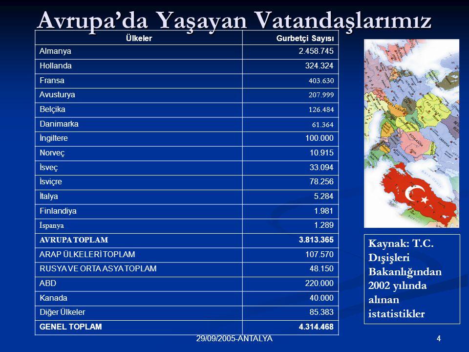 429/09/2005-ANTALYA Avrupa'da Yaşayan Vatandaşlarımız Ülkeler Gurbetçi Sayısı Almanya2.458.745 Hollanda324.324 Fransa 403.630 Avusturya 207.999 Belçik