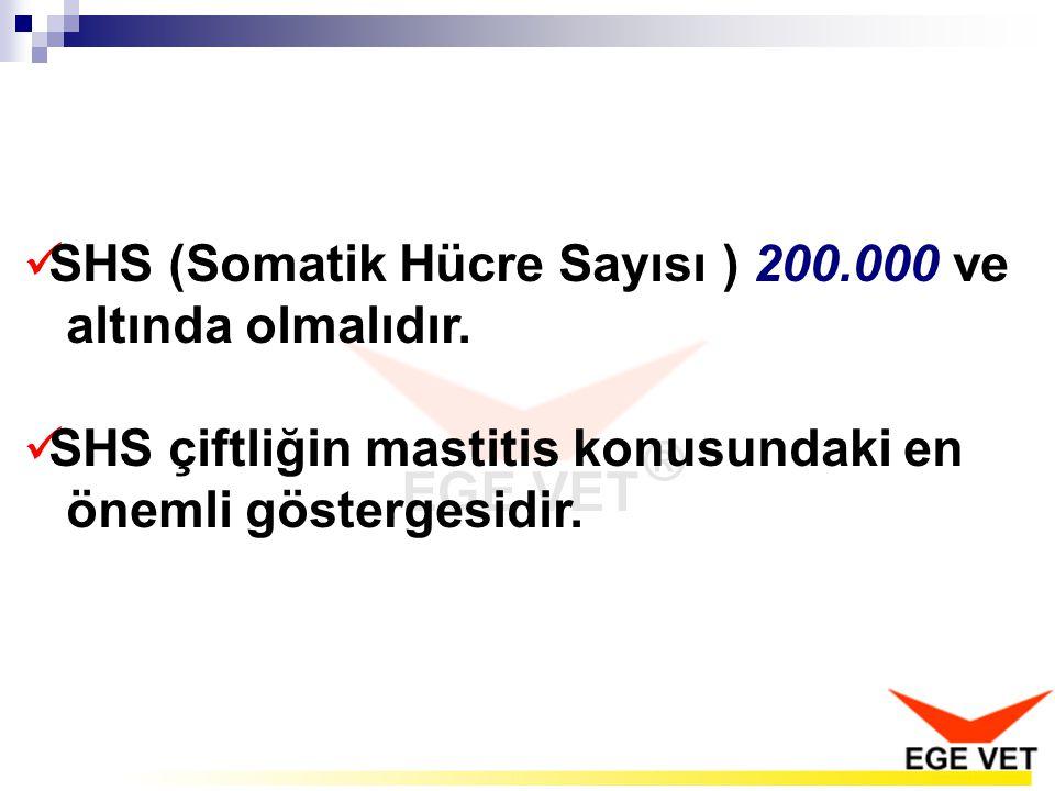  SHS (Somatik Hücre Sayısı ) 200.000 ve altında olmalıdır.  SHS çiftliğin mastitis konusundaki en önemli göstergesidir.