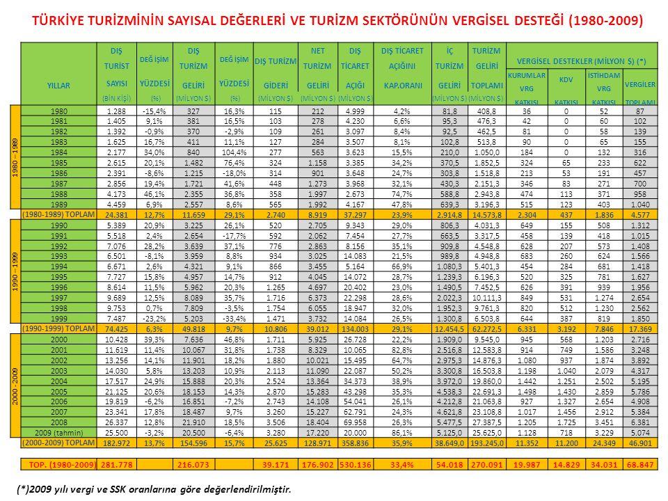 (*)2009 yılı vergi ve SSK oranlarına göre değerlendirilmiştir.