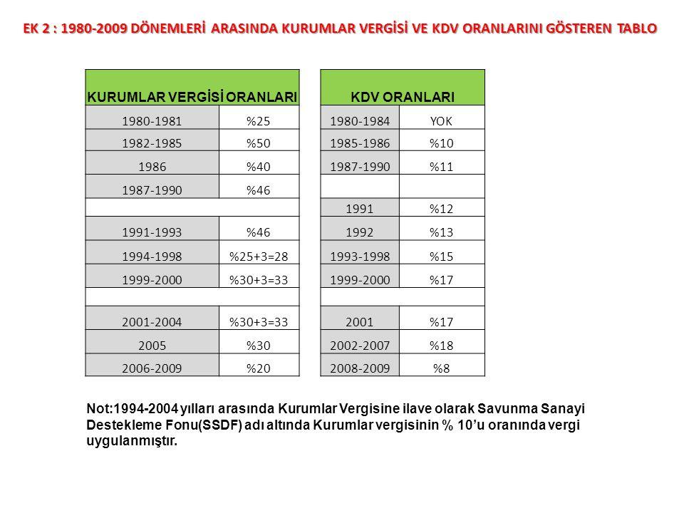 EK 2 : 1980-2009 DÖNEMLERİ ARASINDA KURUMLAR VERGİSİ VE KDV ORANLARINI GÖSTEREN TABLO KURUMLAR VERGİSİ ORANLARIKDV ORANLARI 1980-1981%251980-1984YOK 1