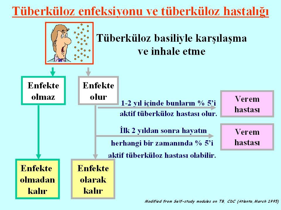 TEDAVİ Tüberküloz hastalığının tedavisinde Doğrudan Gözetimli Tedavi (DGT), alternatifi olmayan ve tüberküloz kontrolündeki katkısı tartışılmayan bir yöntemdir.
