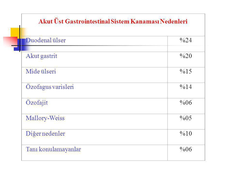 Akut Üst Gastrointestinal Sistem Kanaması Nedenleri Duodenal ülser%24 Akut gastrit%20 Mide ülseri%15 Özofagus varisleri%14 Özofajit%06 Mallory-Weiss%05 Diğer nedenler%10 Tanı konulamayanlar%06