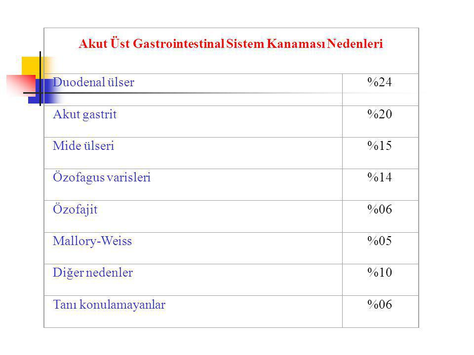 Akut Üst Gastrointestinal Sistem Kanaması Nedenleri Duodenal ülser%24 Akut gastrit%20 Mide ülseri%15 Özofagus varisleri%14 Özofajit%06 Mallory-Weiss%0