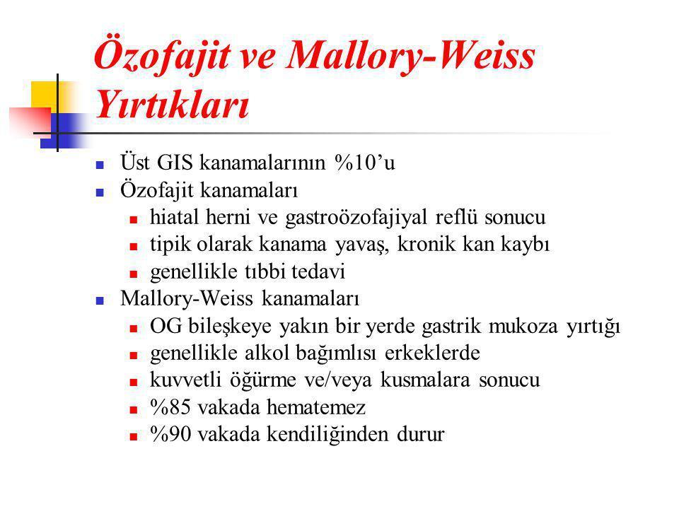 Özofajit ve Mallory-Weiss Yırtıkları  Üst GIS kanamalarının %10'u  Özofajit kanamaları  hiatal herni ve gastroözofajiyal reflü sonucu  tipik olarak kanama yavaş, kronik kan kaybı  genellikle tıbbi tedavi  Mallory-Weiss kanamaları  OG bileşkeye yakın bir yerde gastrik mukoza yırtığı  genellikle alkol bağımlısı erkeklerde  kuvvetli öğürme ve/veya kusmalara sonucu  %85 vakada hematemez  %90 vakada kendiliğinden durur