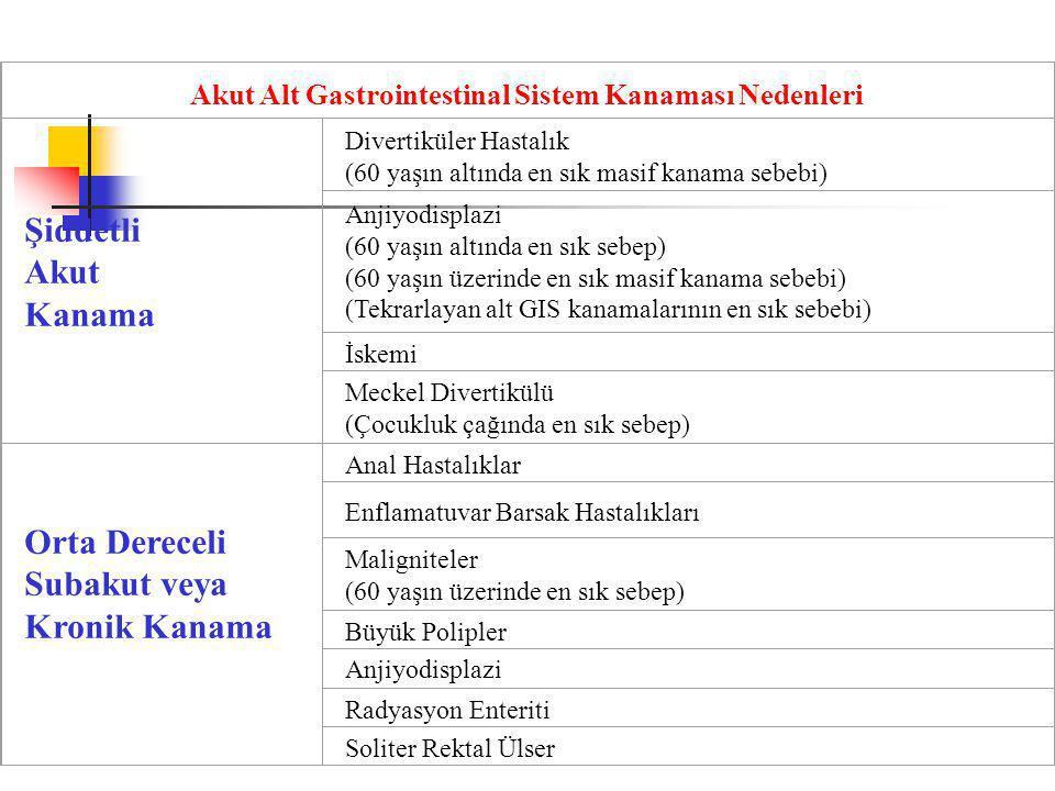 Akut Alt Gastrointestinal Sistem Kanaması Nedenleri Şiddetli Akut Kanama Divertiküler Hastalık (60 yaşın altında en sık masif kanama sebebi) Anjiyodisplazi (60 yaşın altında en sık sebep) (60 yaşın üzerinde en sık masif kanama sebebi) (Tekrarlayan alt GIS kanamalarının en sık sebebi) İskemi Meckel Divertikülü (Çocukluk çağında en sık sebep) Orta Dereceli Subakut veya Kronik Kanama Anal Hastalıklar Enflamatuvar Barsak Hastalıkları Maligniteler (60 yaşın üzerinde en sık sebep) Büyük Polipler Anjiyodisplazi Radyasyon Enteriti Soliter Rektal Ülser