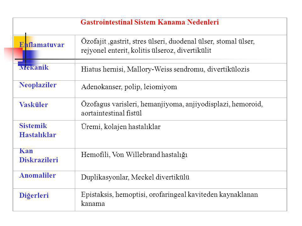 Gastrointestinal Sistem Kanama Nedenleri Enflamatuvar Özofajit,gastrit, stres ülseri, duodenal ülser, stomal ülser, rejyonel enterit, kolitis ülseroz, divertikülit Mekanik Hiatus hernisi, Mallory-Weiss sendromu, divertikülozis Neoplaziler Adenokanser, polip, leiomiyom Vasküler Özofagus varisleri, hemanjiyoma, anjiyodisplazi, hemoroid, aortaintestinal fistül Sistemik Hastalıklar Üremi, kolajen hastalıklar Kan Diskrazileri Hemofili, Von Willebrand hastalığı Anomaliler Duplikasyonlar, Meckel divertikülü Diğerleri Epistaksis, hemoptisi, orofaringeal kaviteden kaynaklanan kanama