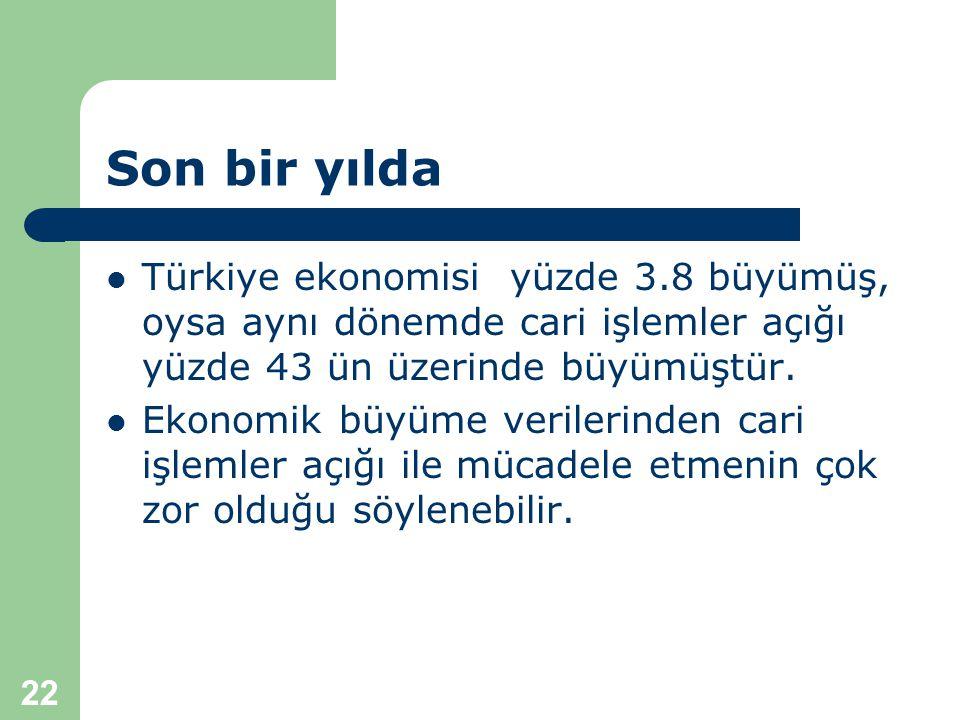 22 Son bir yılda  Türkiye ekonomisi yüzde 3.8 büyümüş, oysa aynı dönemde cari işlemler açığı yüzde 43 ün üzerinde büyümüştür.  Ekonomik büyüme veril
